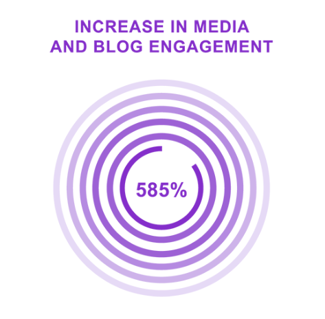 Image: Petco sees a 585% engagement lift for community content powered by Kinship.