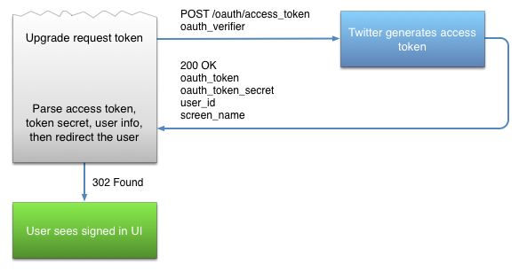 Implementing Sign in with Twitter — Twitter Developers
